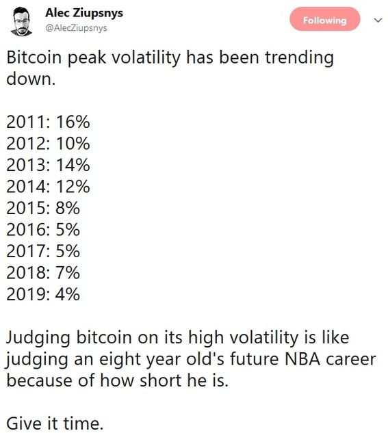Bitcoin's Volatility all time low