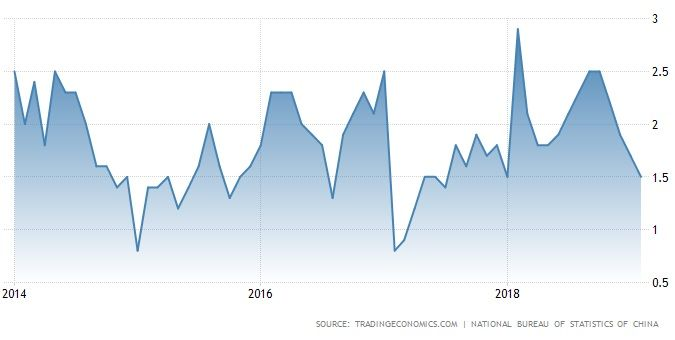 China Inflation Rate (%) - 5 years.