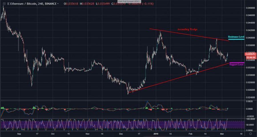 ETHBTC, 4H Chart - March 6
