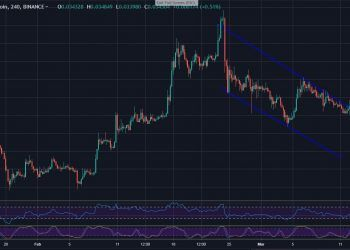 ETHBTC, 4H chart - March 12