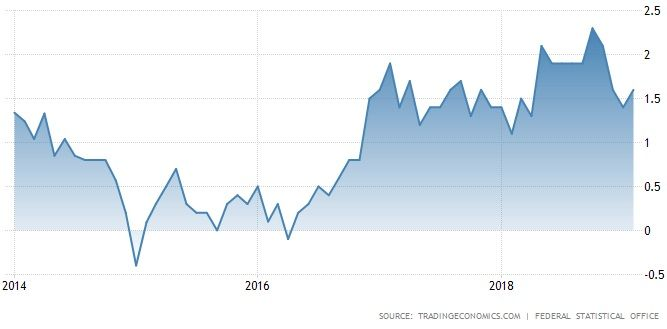 Germany Inflation Rate (%) - 5 years.