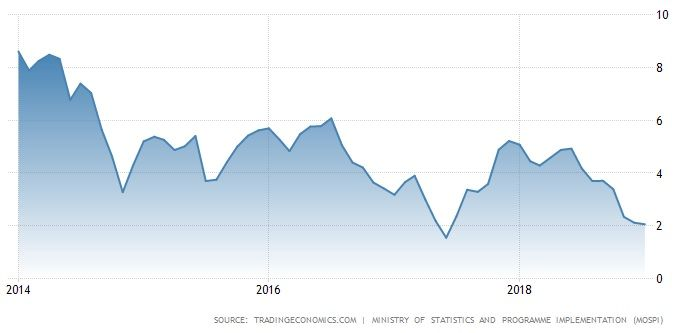 India Inflation Rate (%) - 5 years.