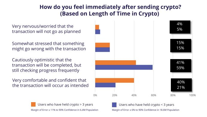 New FIO Report Suggests 60% Users Are Still Scared of Making Bitcoin Payments