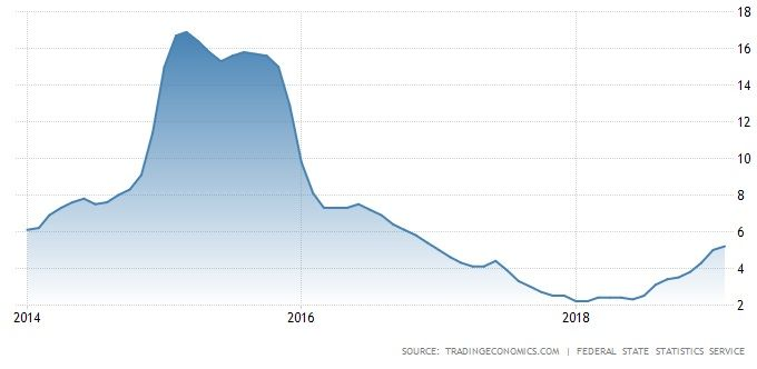 Russia Inflation Rate (%) - 5 years.