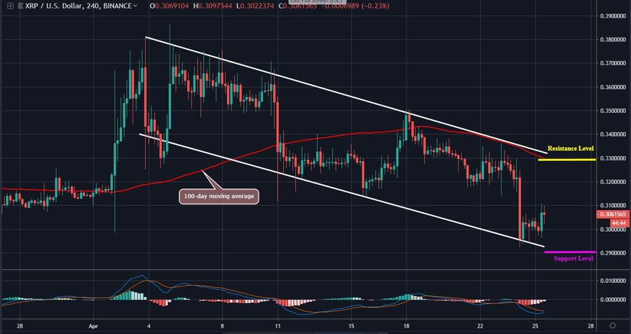 Ripple (XRP) - The Strong Bearish Momentum Remains Intact, Will The Channel Break?