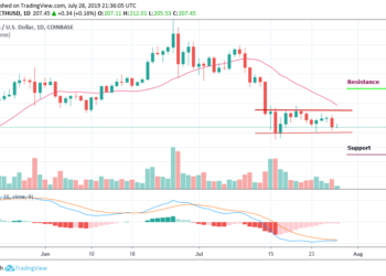 ETHUSD - Daily Chart