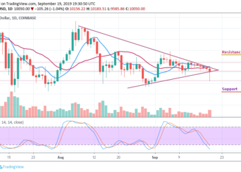 BTCUSD - Daily Chart