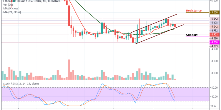 ETCUSD - Daily Chart
