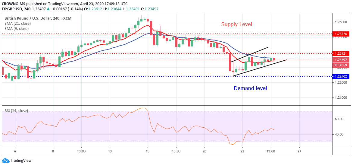 GBPUSD Price; Bulls are Gradually Dominating the Market, Aiming at $1.25 Level
